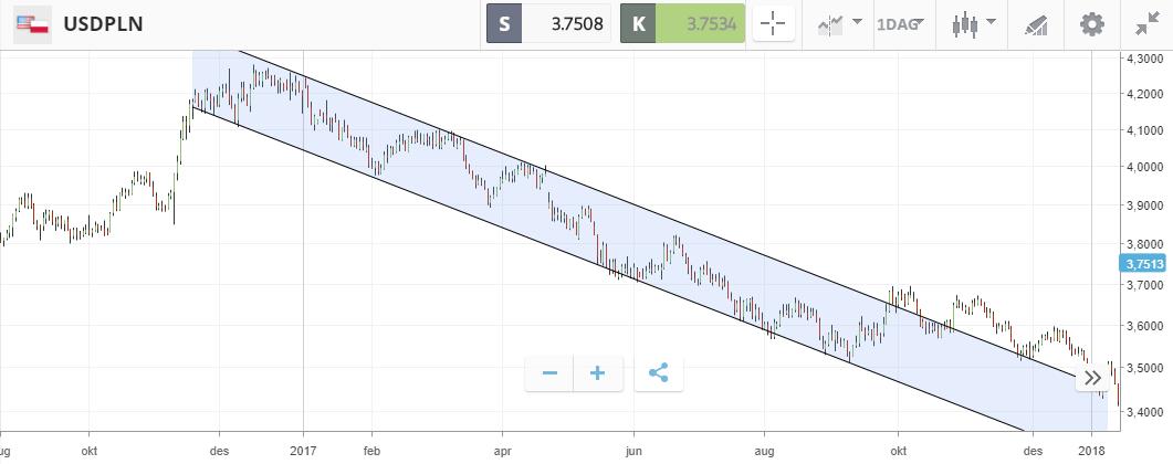 fallende trend usdpln bearmarked valutatrading