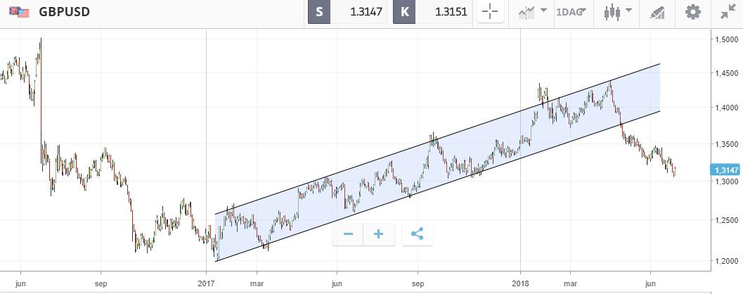 stigende trend gbpusd tekniske trender valutahandel trading